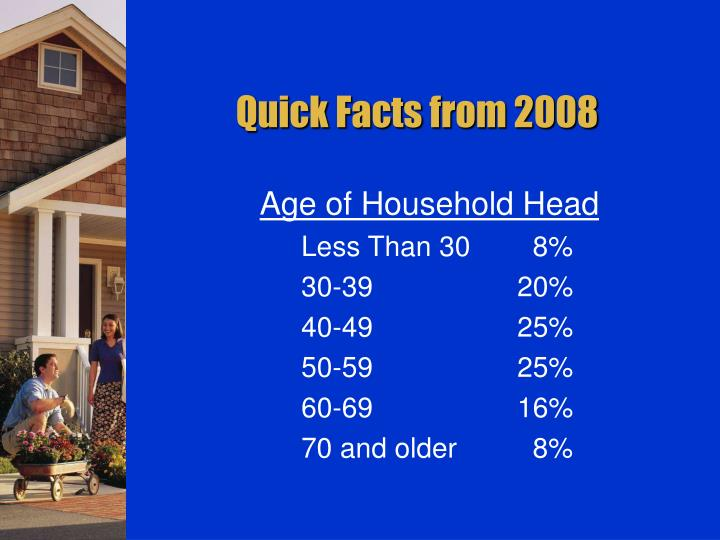 Quick Facts from 2008