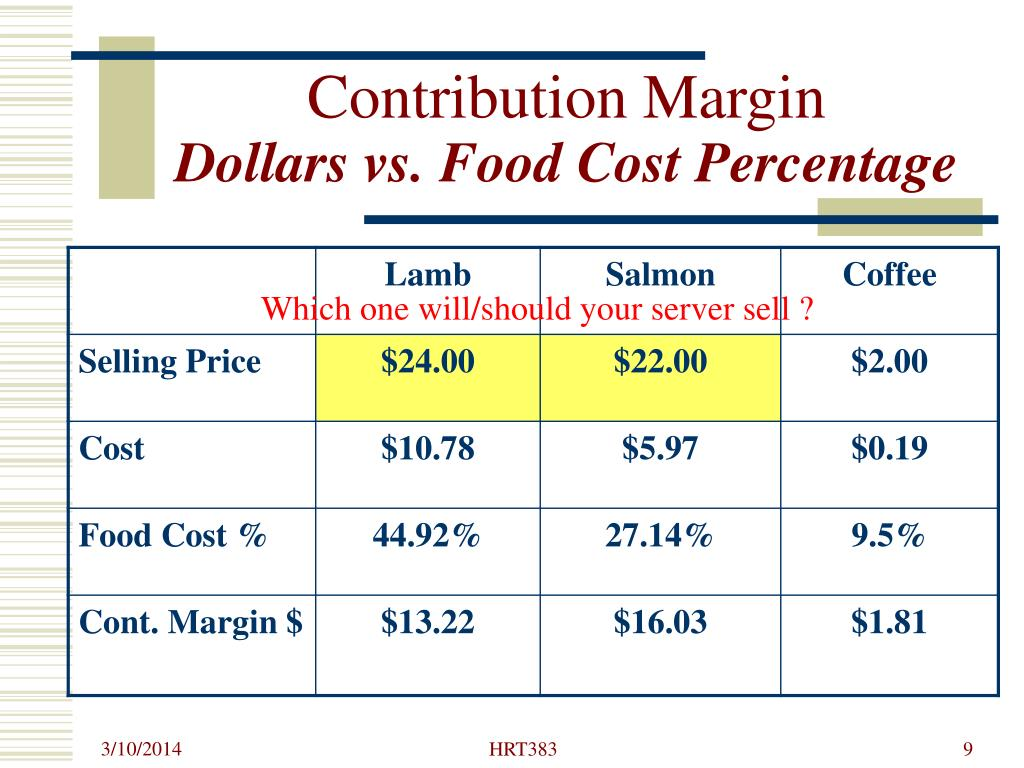 Contribution Margin