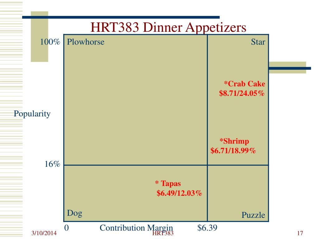 HRT383 Dinner Appetizers