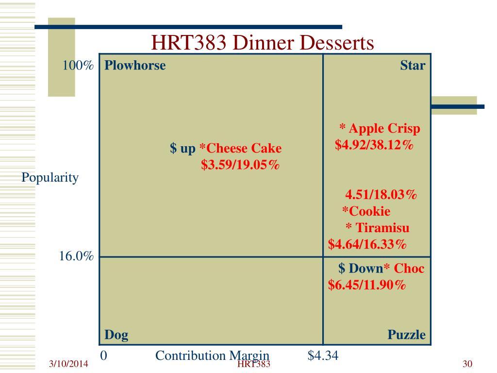 HRT383 Dinner Desserts