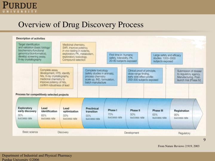 Overview of Drug Discovery Process