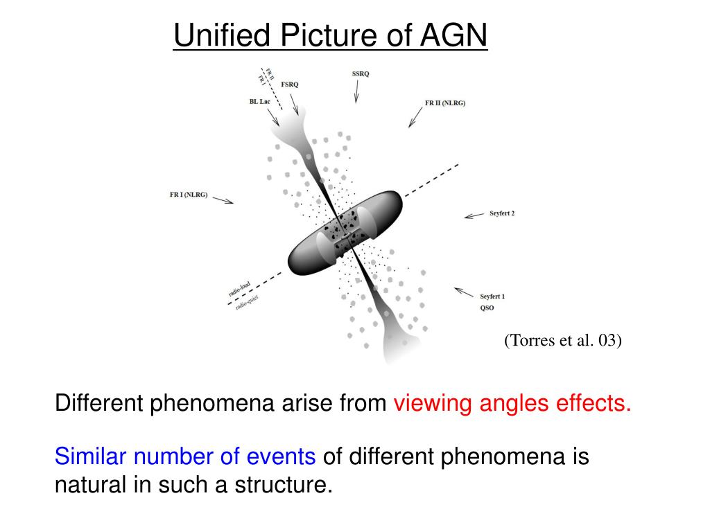 Unified Picture of AGN