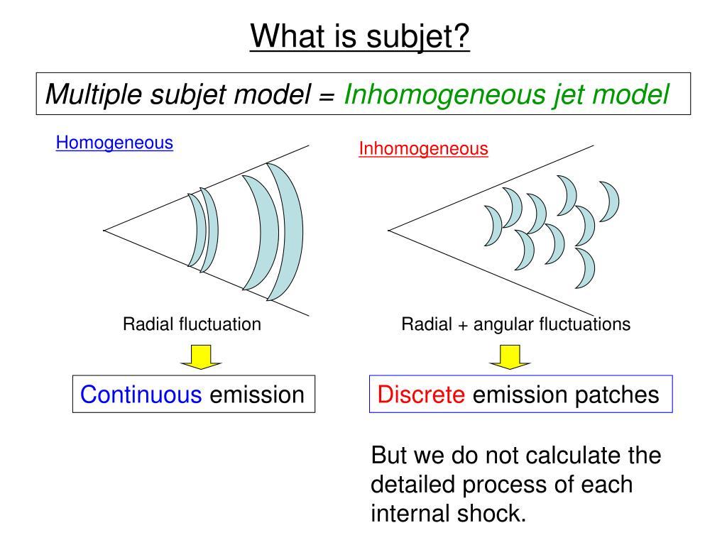 What is subjet?
