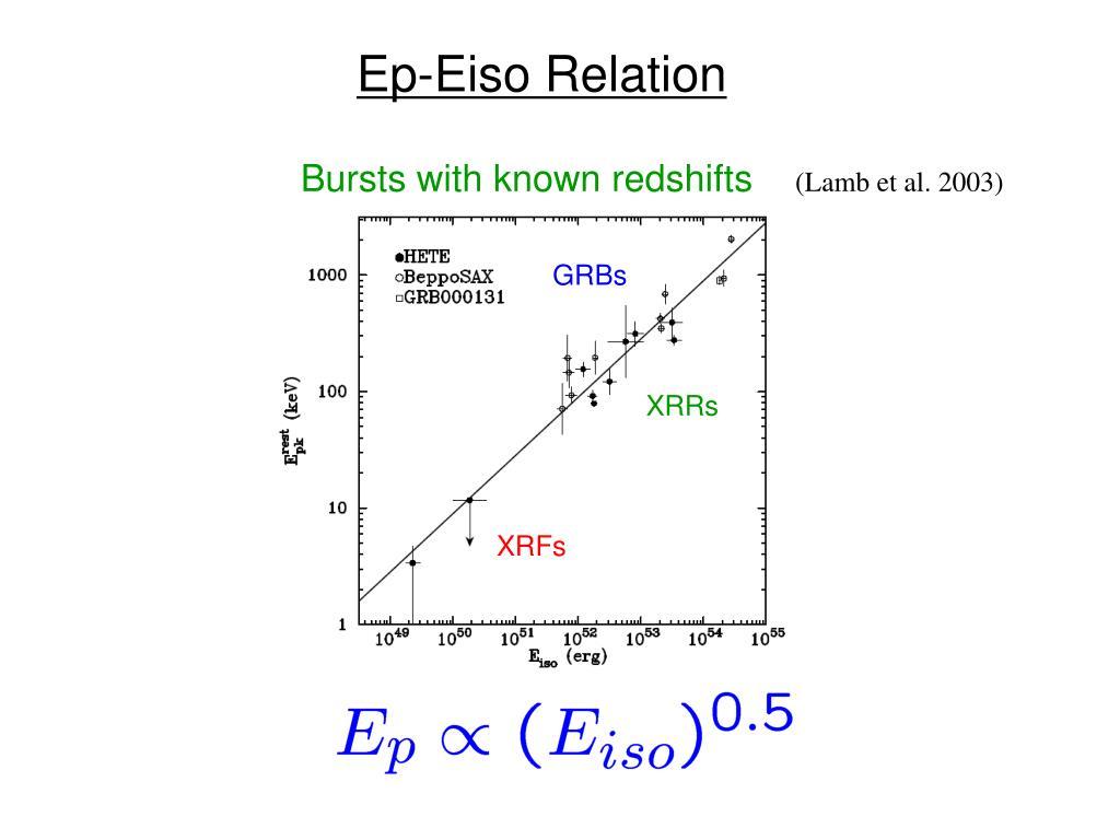 Ep-Eiso Relation