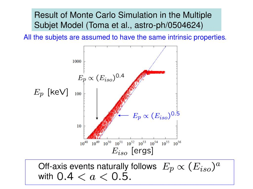 Off-axis events naturally follows with