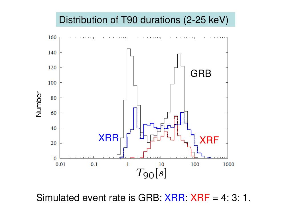 Distribution of T90 durations (2-25 keV)