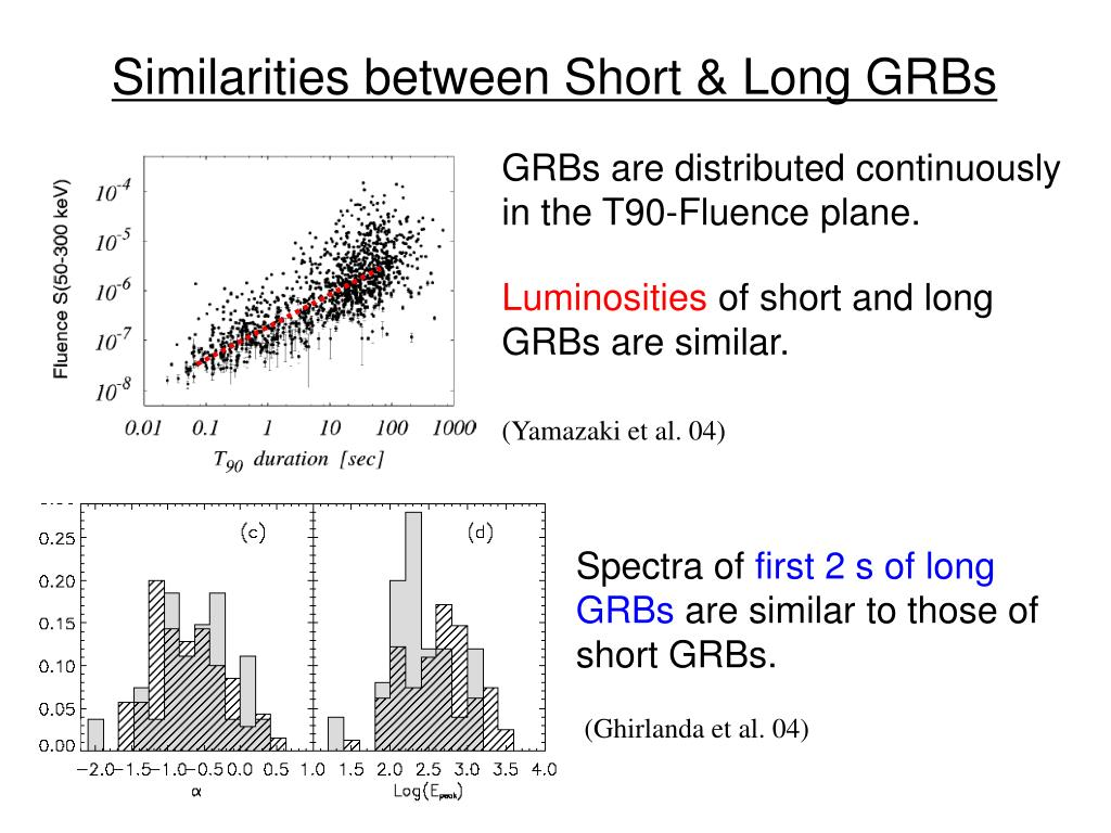 Similarities between Short & Long GRBs