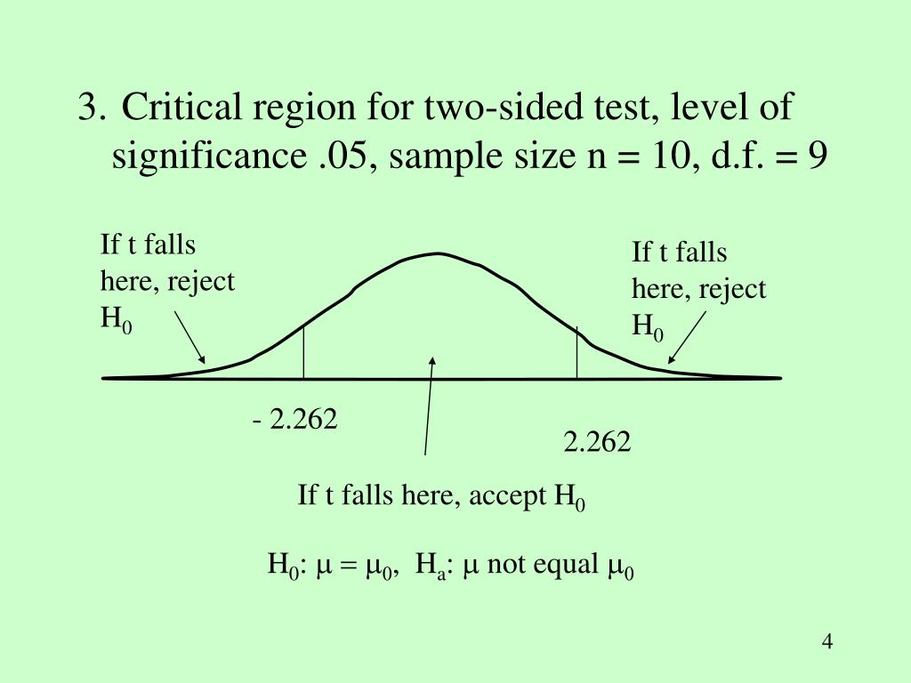 3.	 Critical region for two-sided test, level of significance .05, sample size n = 10, d.f. = 9