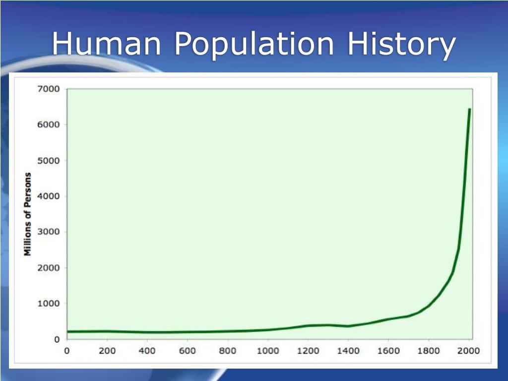 Human Population History