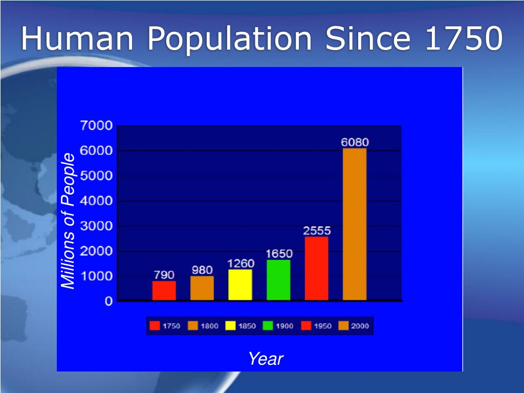 Human Population Since 1750