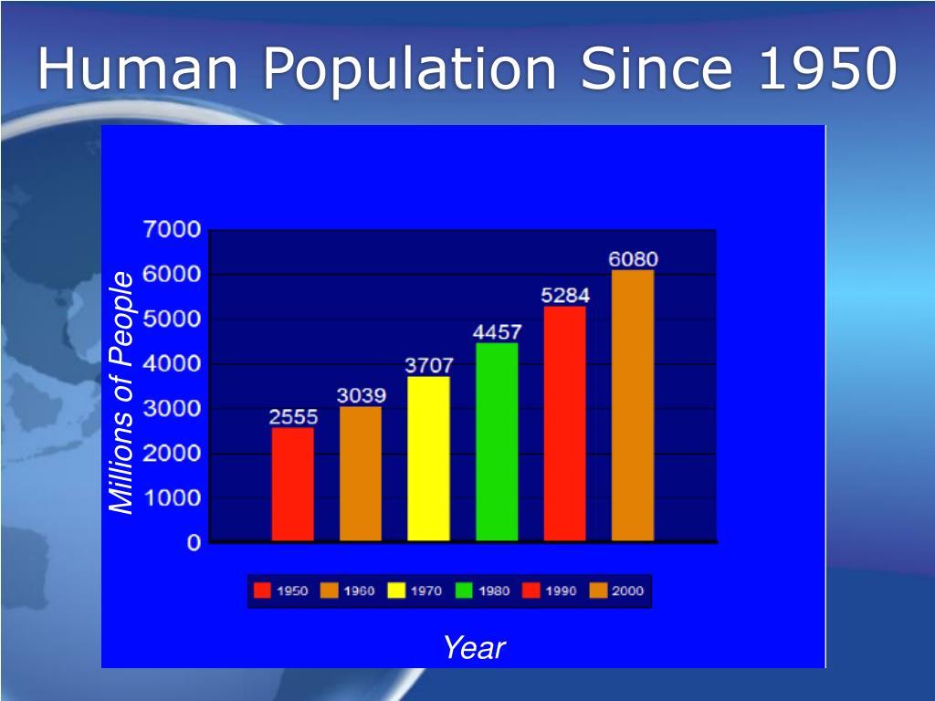 Human Population Since 1950