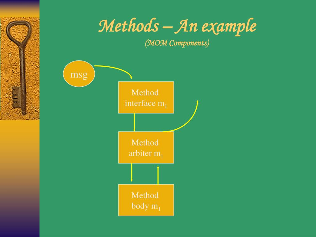 Methods – An example