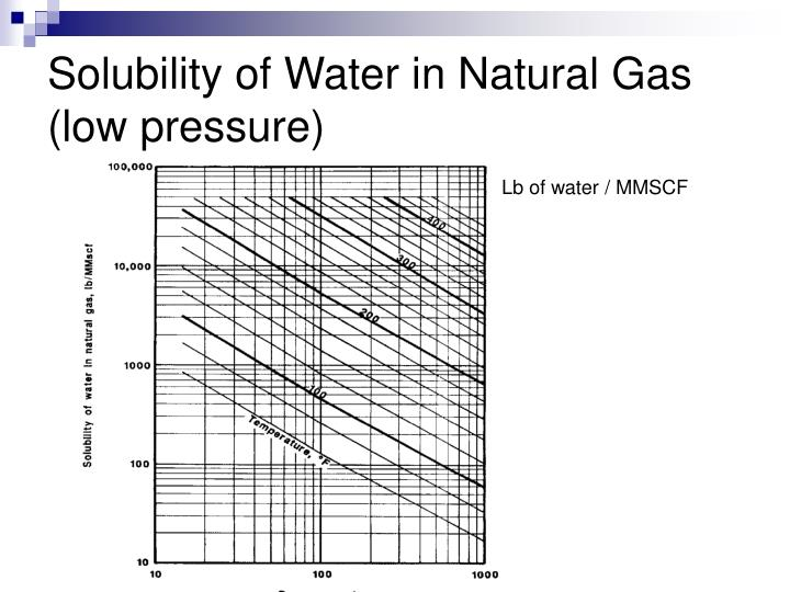 What Is The Dynamic Viscosity Of Natural Gas