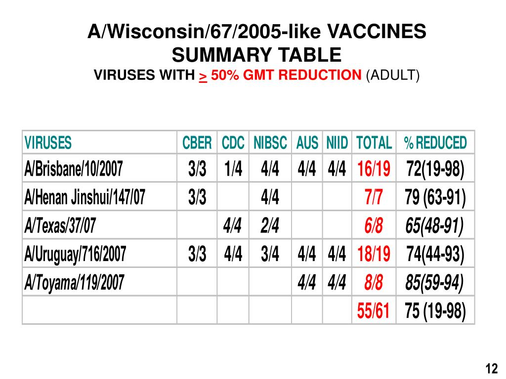 A/Wisconsin/67/2005-like VACCINES
