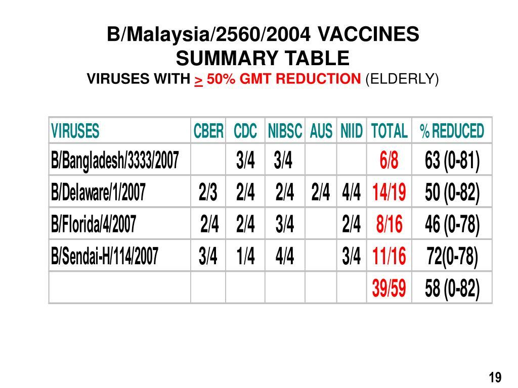 B/Malaysia/2560/2004 VACCINES