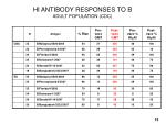 hi antibody responses to b adult population cdc