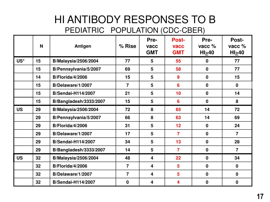 HI ANTIBODY RESPONSES TO B