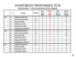 hi antibody responses to b pediatric population cdc cber