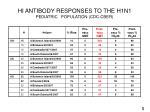 hi antibody responses to the h1n1 pediatric population cdc cber