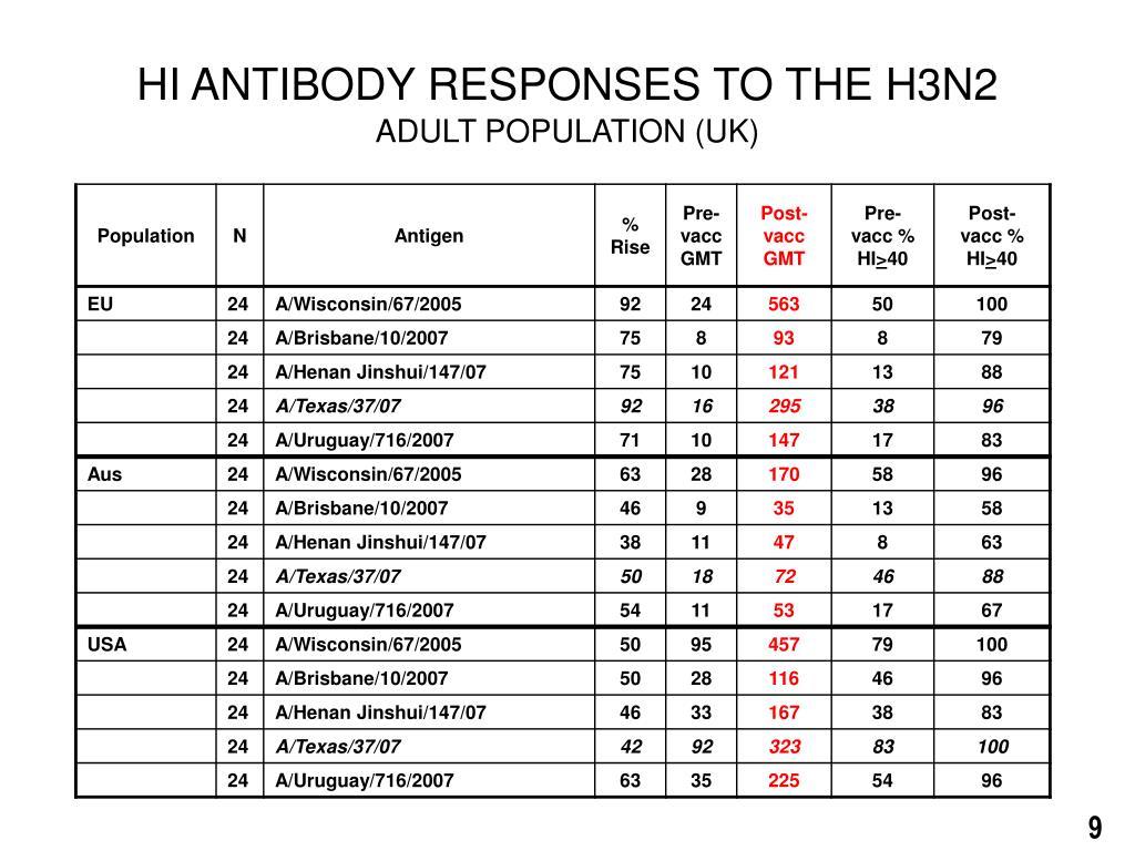 HI ANTIBODY RESPONSES TO THE H3N2