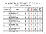 hi antibody responses to the h3n2 adult population uk