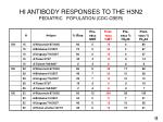 hi antibody responses to the h3n2 pediatric population cdc cber