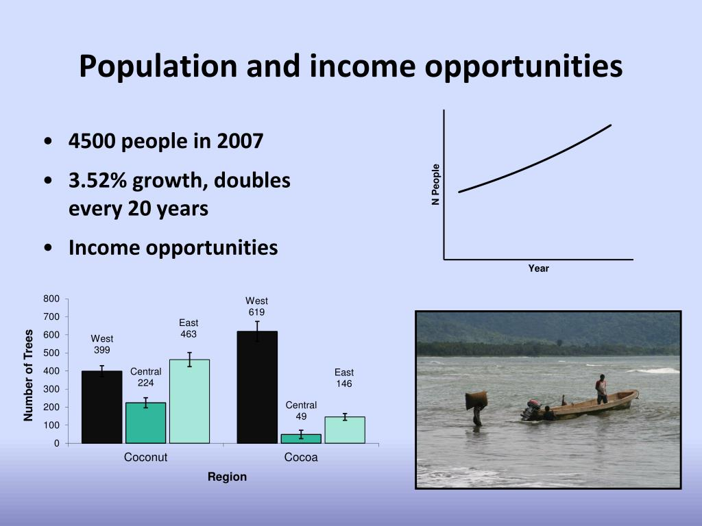 Population and income opportunities