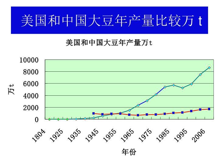 美国和中国大豆年产量比较万