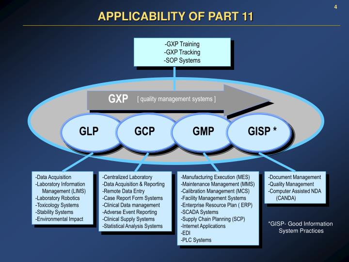 APPLICABILITY OF PART 11