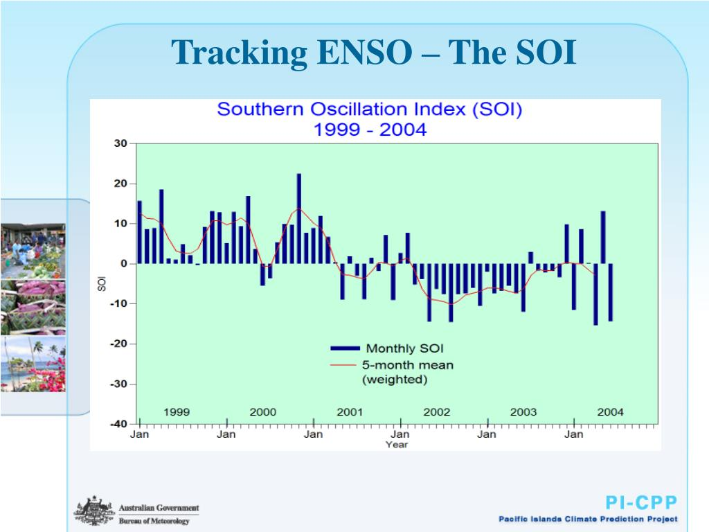 Tracking ENSO – The SOI