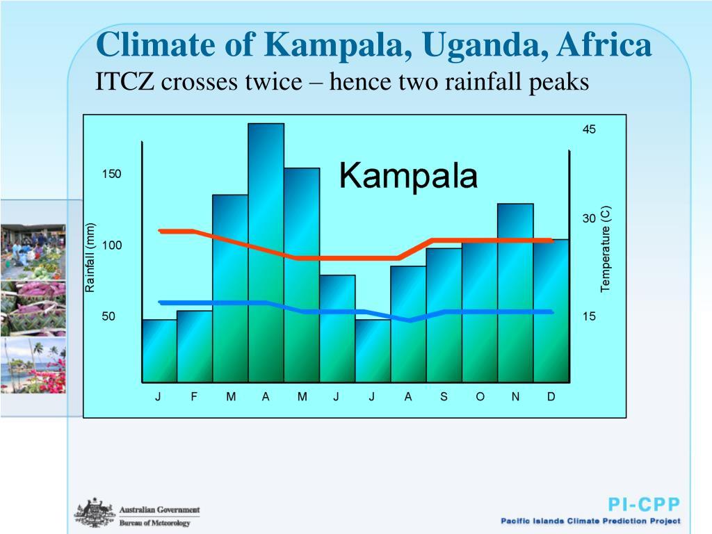 Climate of Kampala, Uganda, Africa