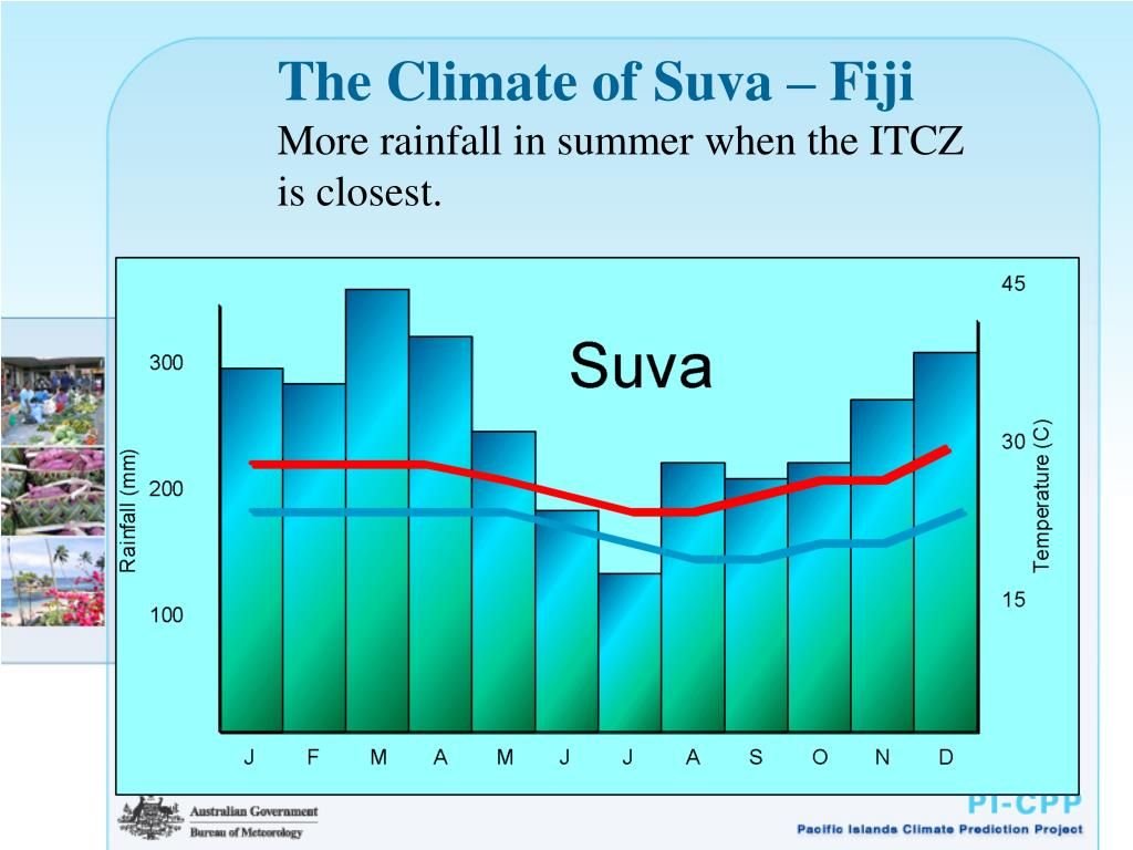 The Climate of Suva – Fiji
