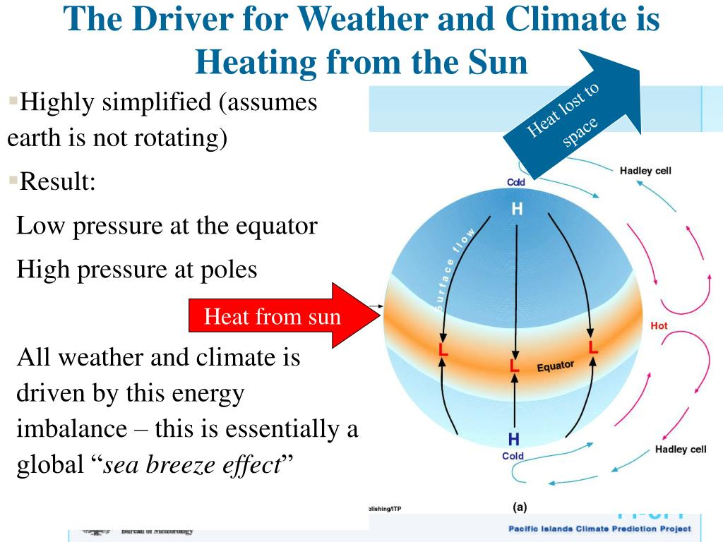 The Driver for Weather and Climate is Heating from the Sun