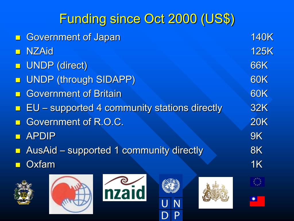 Funding since Oct 2000 (US$)