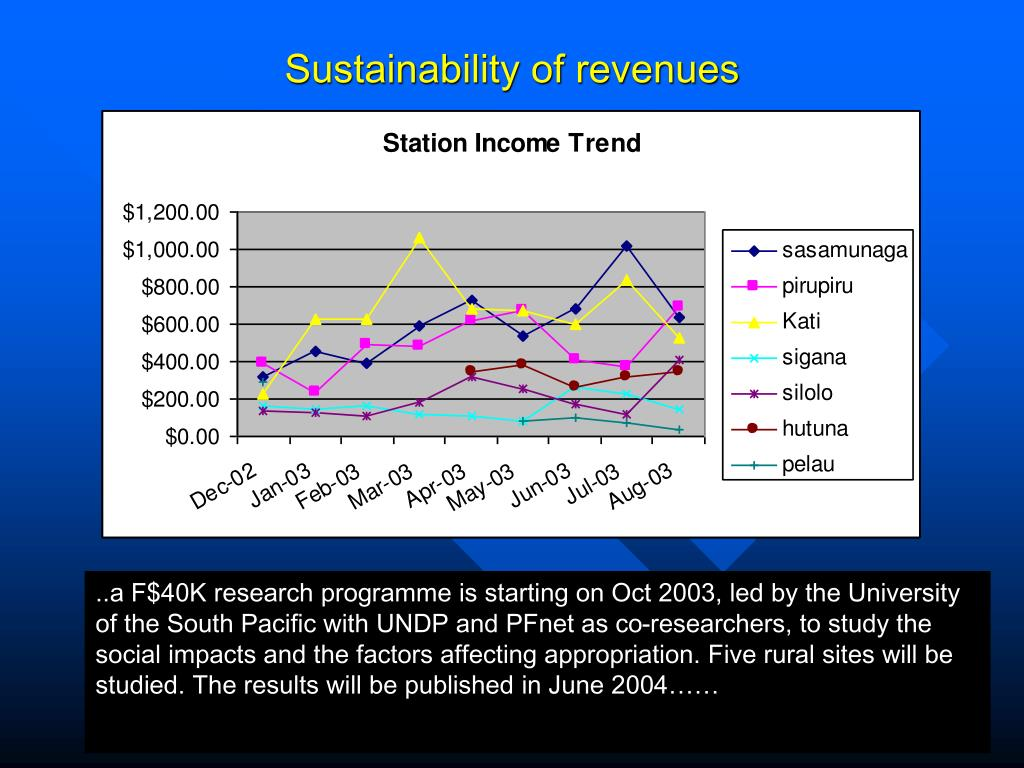 Sustainability of revenues
