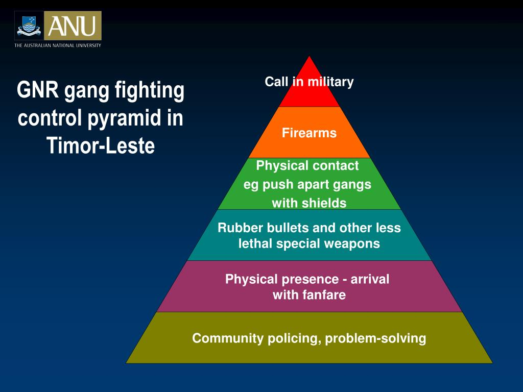 GNR gang fighting control pyramid in Timor-Leste