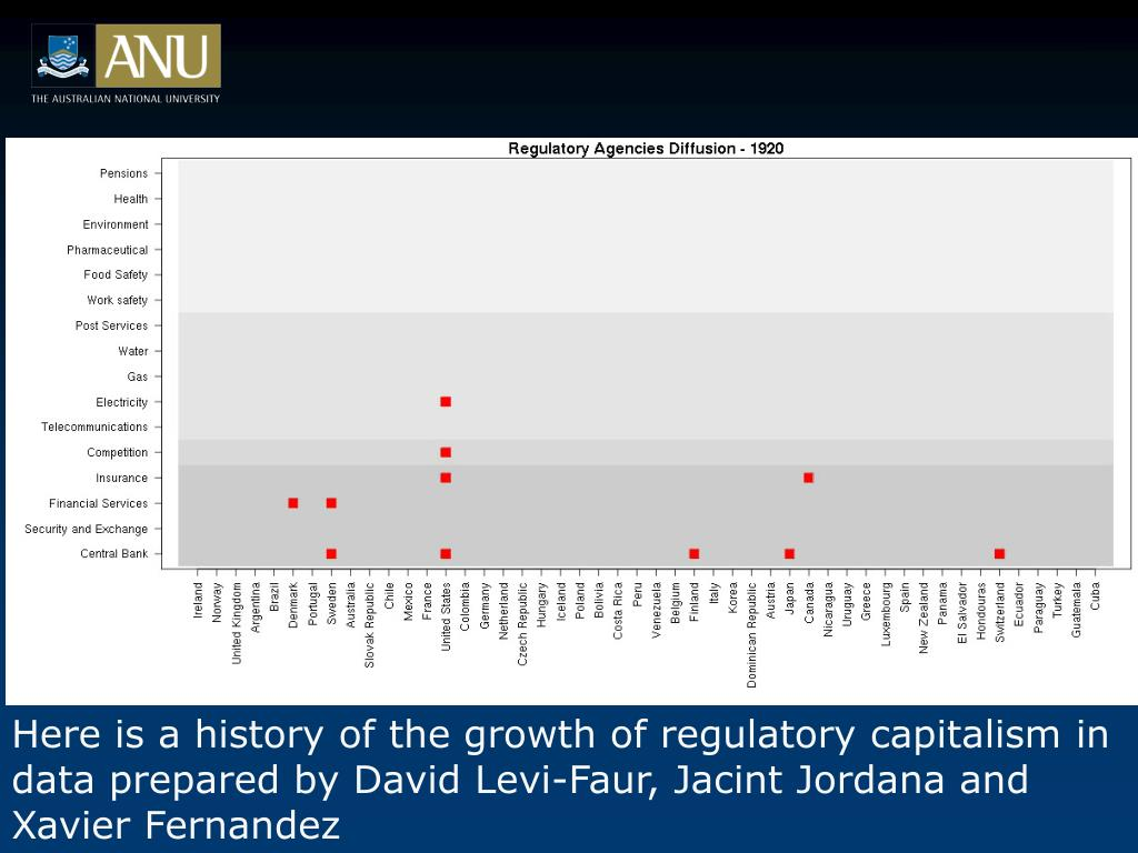 Here is a history of the growth of regulatory capitalism in data prepared by David Levi-Faur, Jacint Jordana and Xavier Fernandez