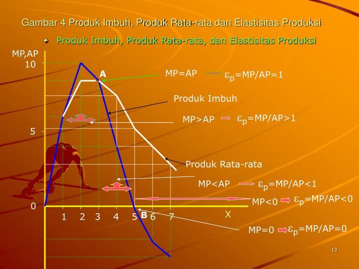 Gambar 4 Produk Imbuh, Produk Rata-rata dan Elastisitas Produksi