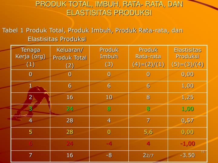 Tabel 1 Produk Total, Produk Imbuh, Produk Rata-rata, dan