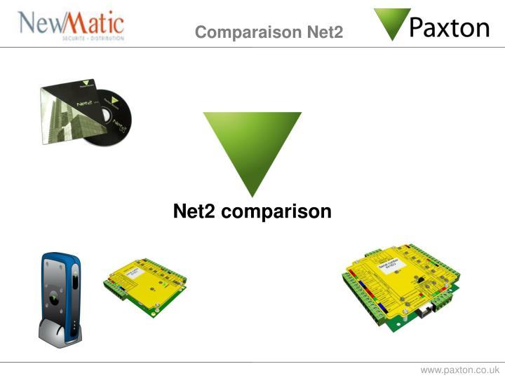 Comparaison Net2