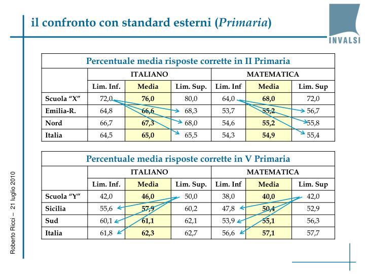 il confronto con standard esterni (