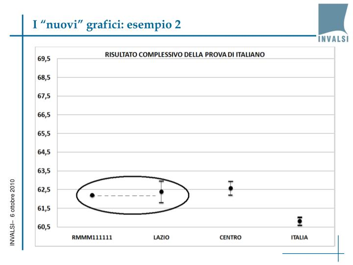 """I """"nuovi"""" grafici: esempio 2"""