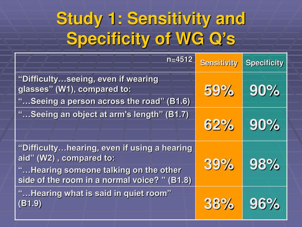 Study 1: Sensitivity and Specificity of WG Q's