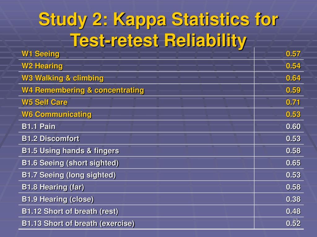 Study 2: Kappa Statistics for Test-retest Reliability
