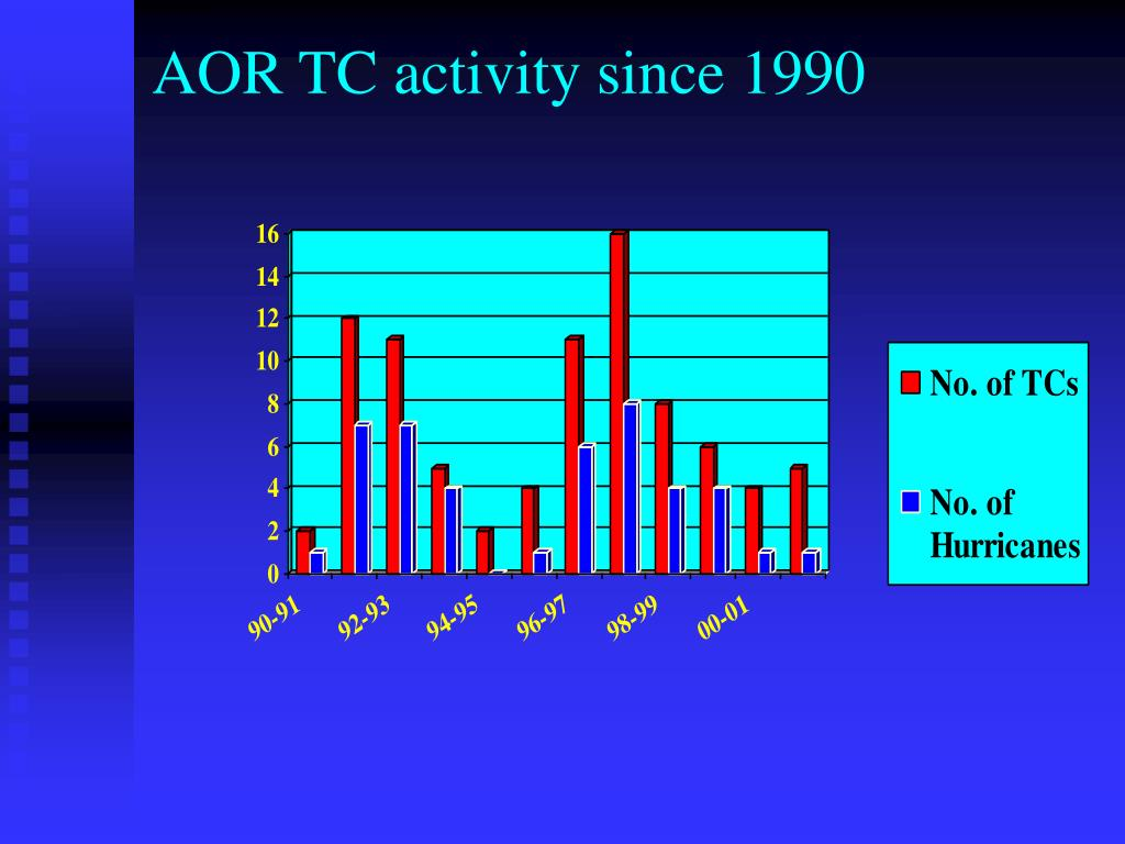 AOR TC activity since 1990