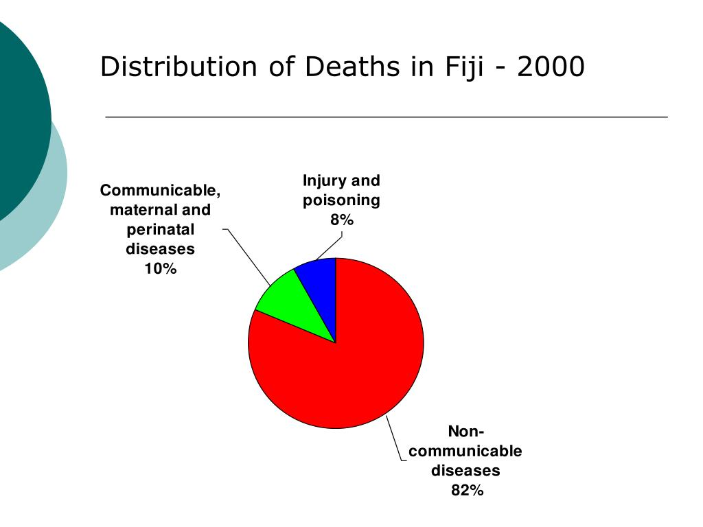 Distribution of Deaths in Fiji - 2000