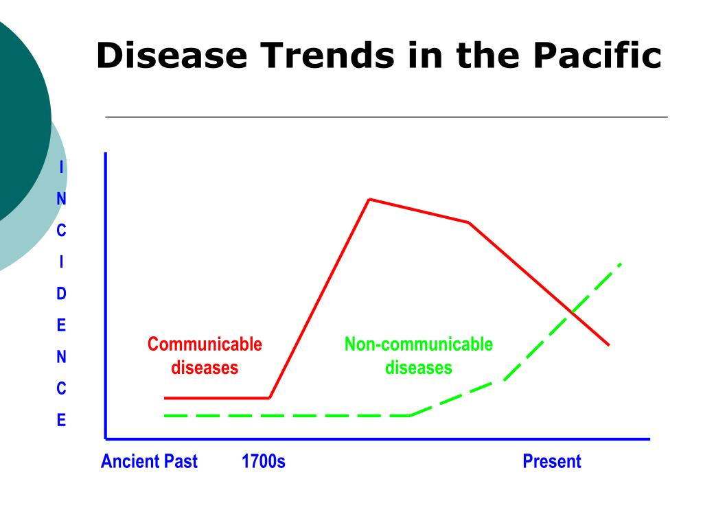 Disease Trends in the Pacific