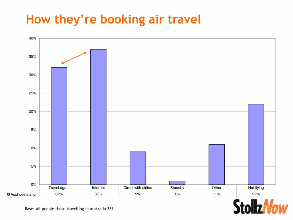 How they're booking air travel
