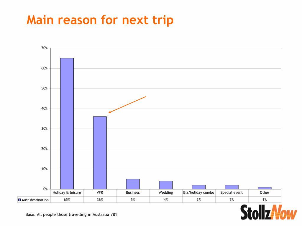 Main reason for next trip