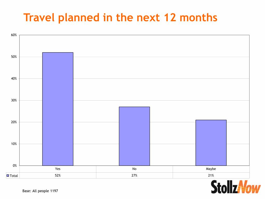 Travel planned in the next 12 months